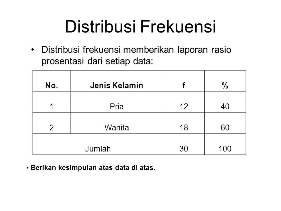 Distribusi Frekuensi Distribusi frekuensi memberikan laporan rasio prosentasi dari setiap data: No.Jenis Kelaminf% 1Pria1240 2Wanita1860 Jumlah30100 B