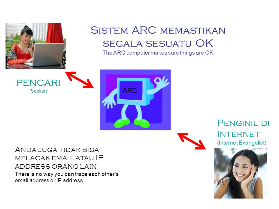 Sistem ARC memastikan segala sesuatu OK The ARC computer makes sure things are OK ARC pencari (Seeker) Penginil di Internet (Internet Evangelist) Anda juga tidak bisa melacak email atau IP address orang lain There is no way you can trace each other's email address or IP address