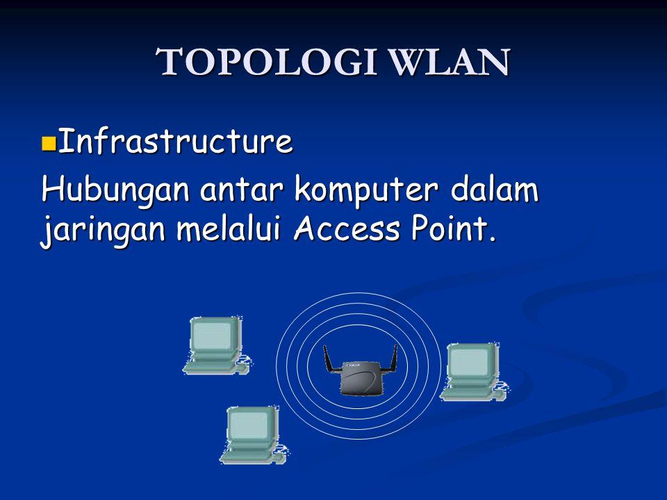 TOPOLOGI WLAN Infrastructure Infrastructure Hubungan antar komputer dalam jaringan melalui Access Point.
