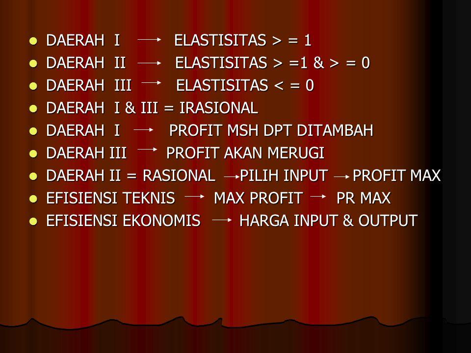 DAERAH I ELASTISITAS > = 1 DAERAH I ELASTISITAS > = 1 DAERAH II ELASTISITAS > =1 & > = 0 DAERAH II ELASTISITAS > =1 & > = 0 DAERAH III ELASTISITAS < =