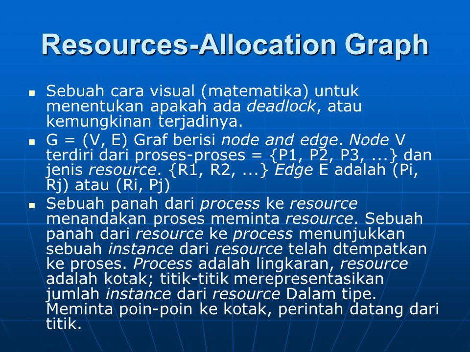 Resources-Allocation Graph Sebuah cara visual (matematika) untuk menentukan apakah ada deadlock, atau kemungkinan terjadinya. G = (V, E) Graf berisi n