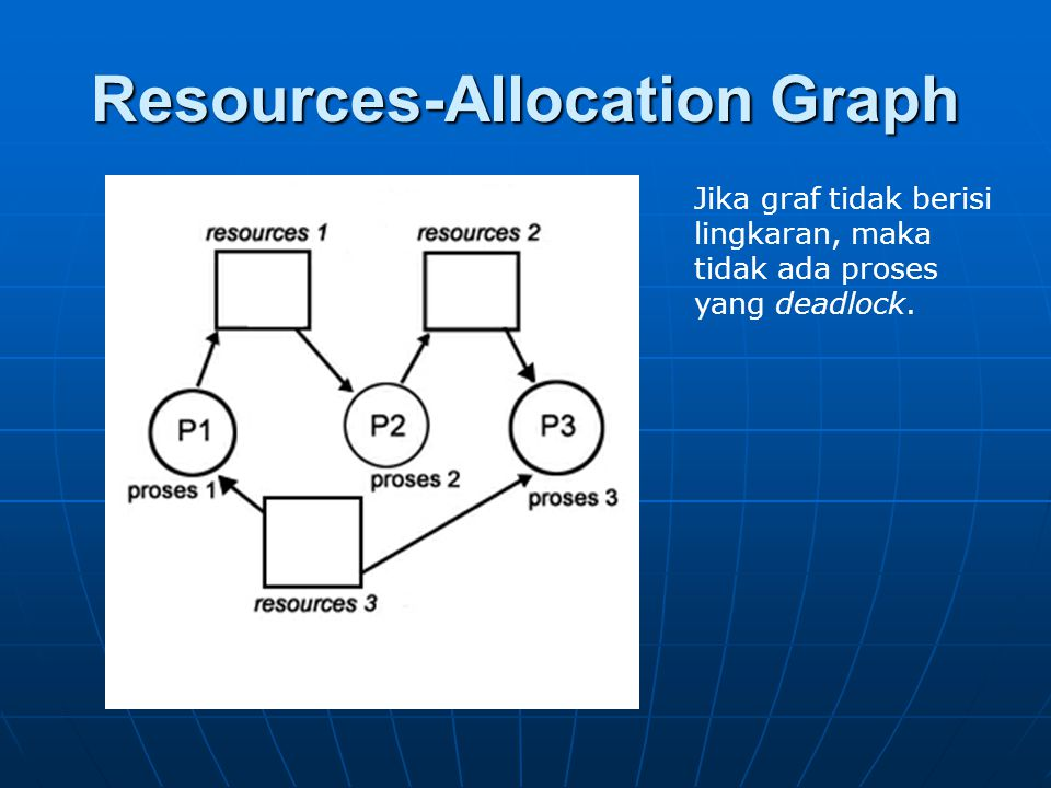 Resources-Allocation Graph Jika graf tidak berisi lingkaran, maka tidak ada proses yang deadlock.