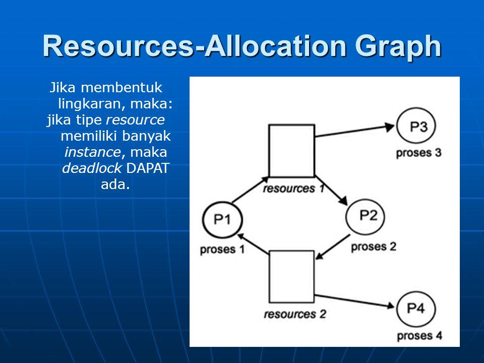 Resources-Allocation Graph Jika membentuk lingkaran, maka: jika tipe resource memiliki banyak instance, maka deadlock DAPAT ada.