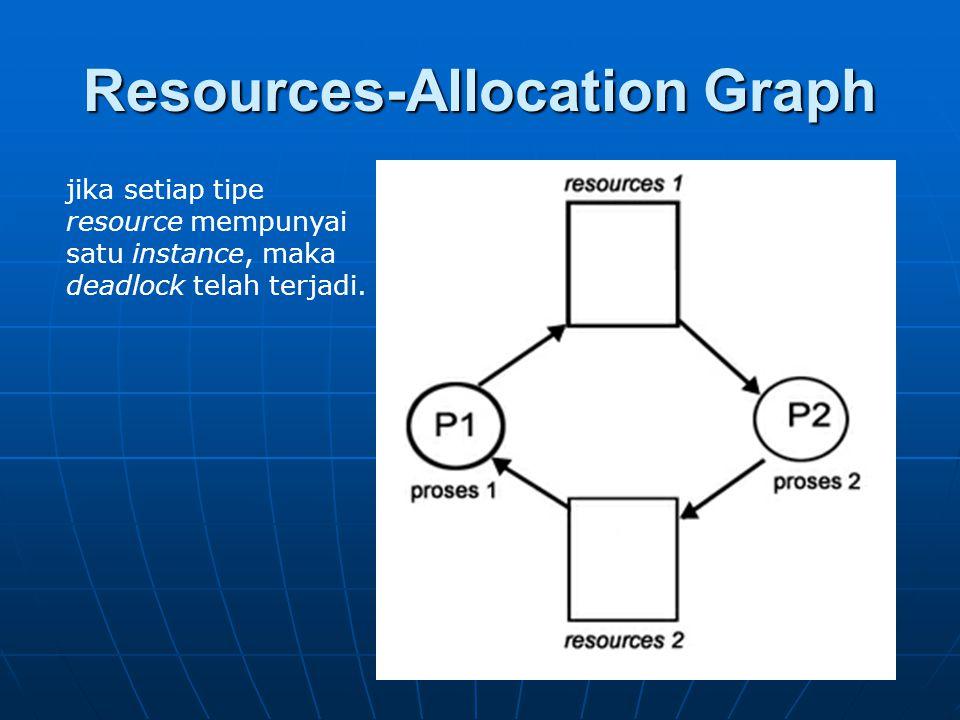 Resources-Allocation Graph jika setiap tipe resource mempunyai satu instance, maka deadlock telah terjadi.