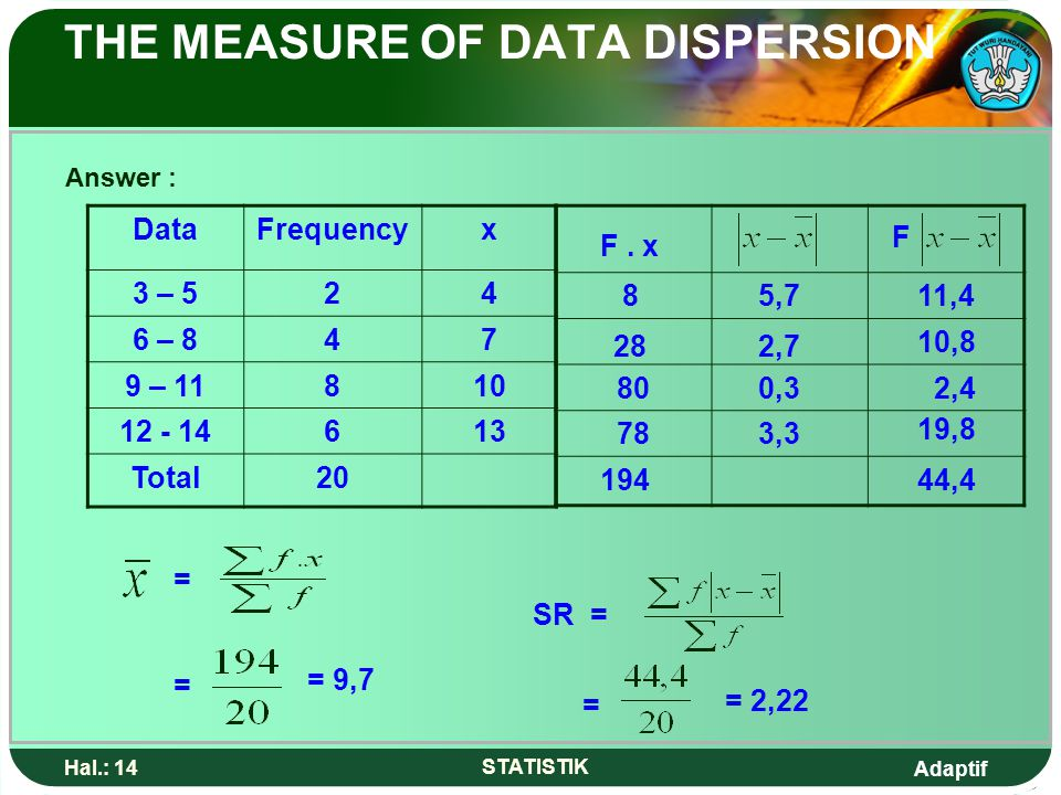 Adaptif Hal.: 14 STATISTIK THE MEASURE OF DATA DISPERSION Answer : DataFrequencyx 3 – 524 6 – 847 9 – 11810 12 - 14613 Total20 F. x F 8 28 80 78 ====