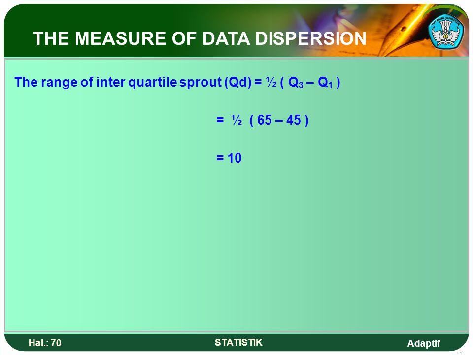 Adaptif Hal.: 70 STATISTIK The range of inter quartile sprout (Qd) = ½ ( Q 3 – Q 1 ) = ½ ( 65 – 45 ) = 10 THE MEASURE OF DATA DISPERSION