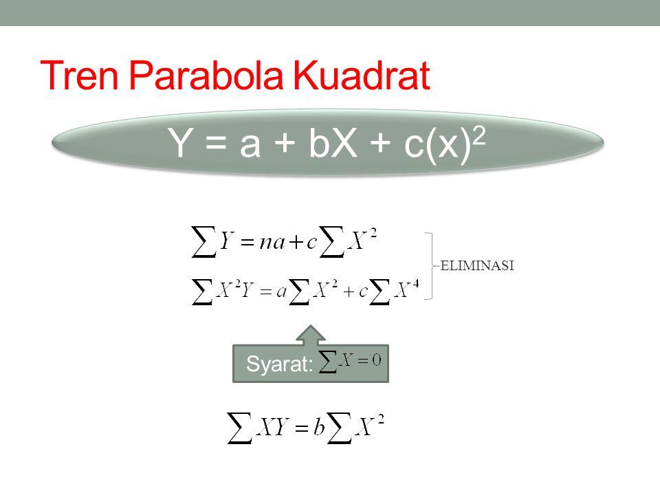 Tren Parabola Kuadrat Y = a + bX + c(x) 2 ELIMINASI Syarat: