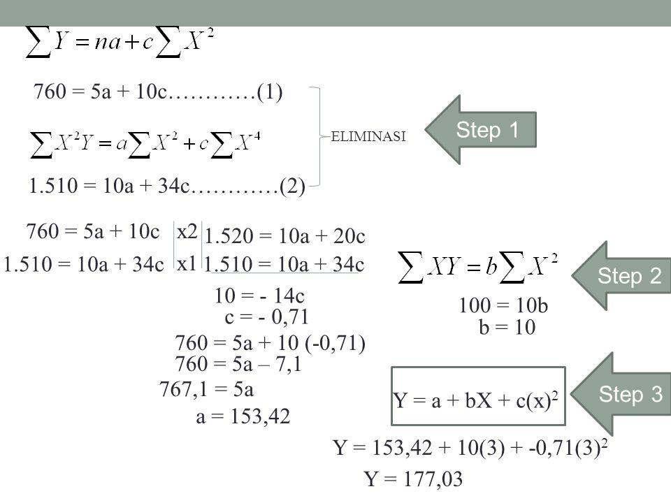 760 = 5a + 10c…………(1) 1.510 = 10a + 34c…………(2) ELIMINASI 760 = 5a + 10c 1.510 = 10a + 34c x2 x1 1.520 = 10a + 20c 1.510 = 10a + 34c 10 = - 14c c = - 0