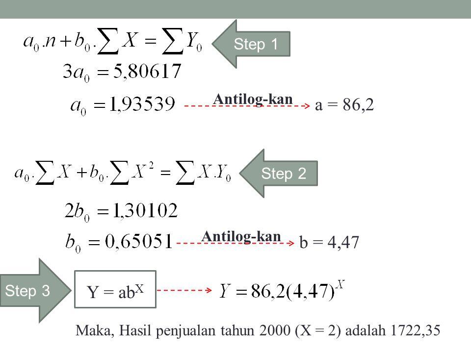 Step 1 Step 2 a = 86,2 Antilog-kan b = 4,47 Y = ab X Step 3 Maka, Hasil penjualan tahun 2000 (X = 2) adalah 1722,35