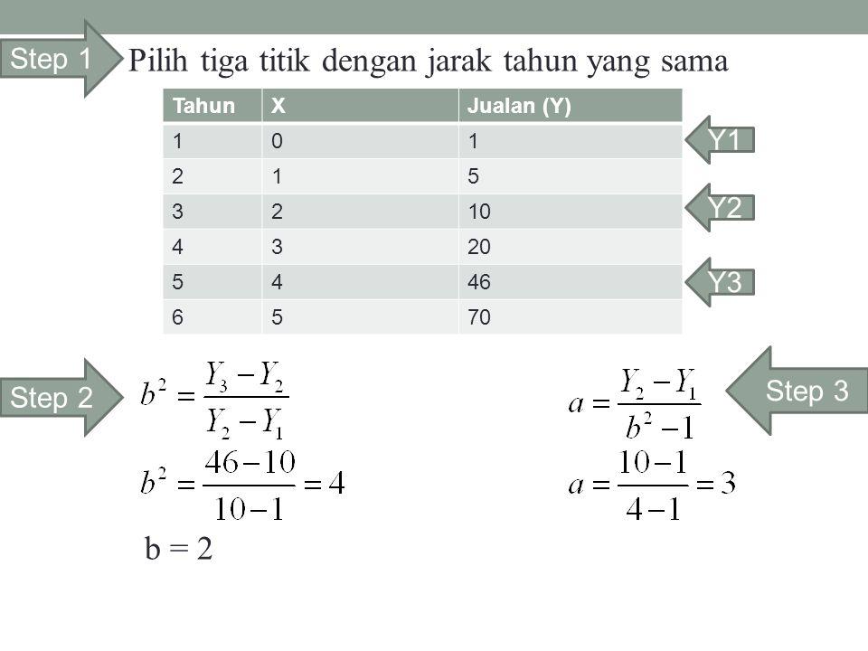 TahunXJualan (Y) 101 215 3210 4320 5446 6570 Y1 Y2 Y3 Step 1 Pilih tiga titik dengan jarak tahun yang sama Step 2 Step 3 b = 2