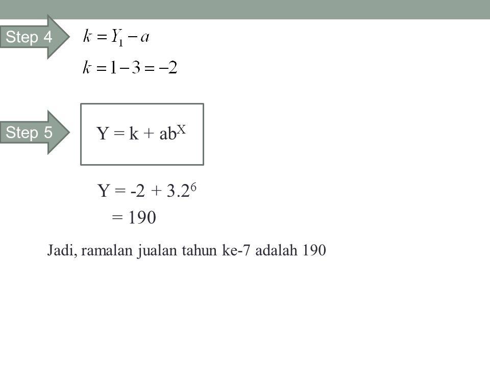 Step 4 Step 5 Y = k + ab X Y = -2 + 3.2 6 = 190 Jadi, ramalan jualan tahun ke-7 adalah 190