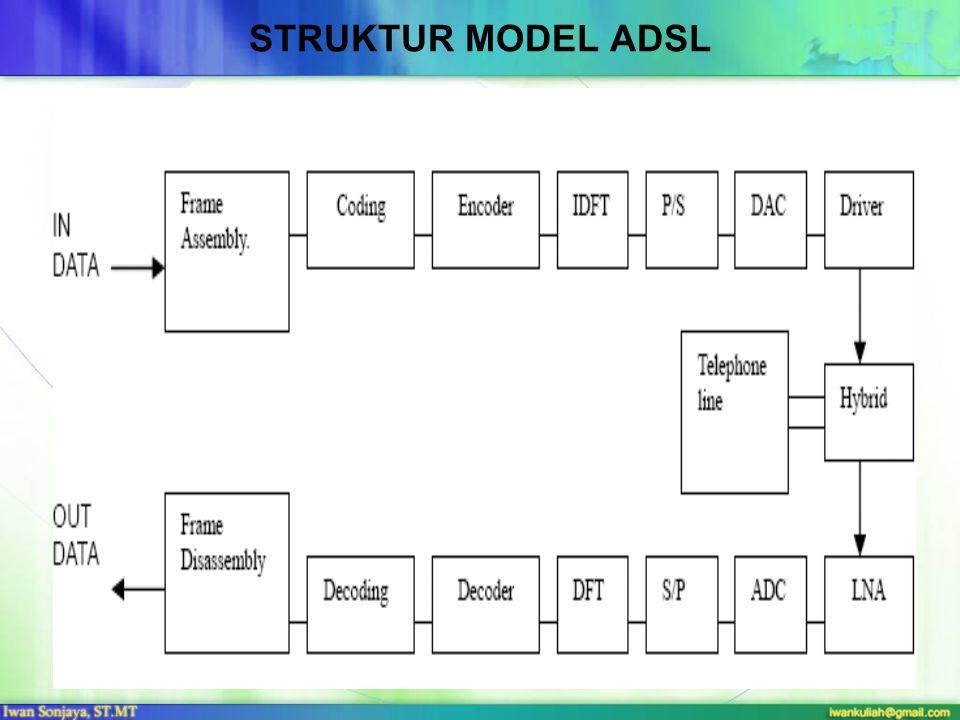 STRUKTUR MODEL ADSL
