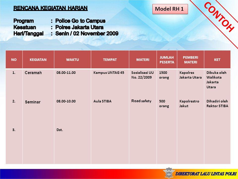 NOKESATUANKEGIATANWAKTUTEMPATMATERI JUMLAH PESERTA PEMBERI MATERI KETERANGAN 123123 Polres Kendal Polwiltabes Semarang polda Jateng Dst ….
