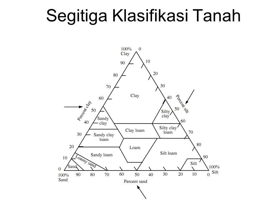Segitiga Klasifikasi Tanah