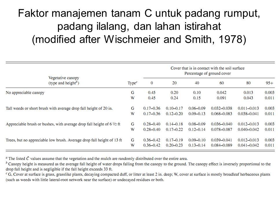 Faktor manajemen tanam C untuk lahan pertanian (nilai- nilai pendekatan dari Wischmeier and Smith, 1978)