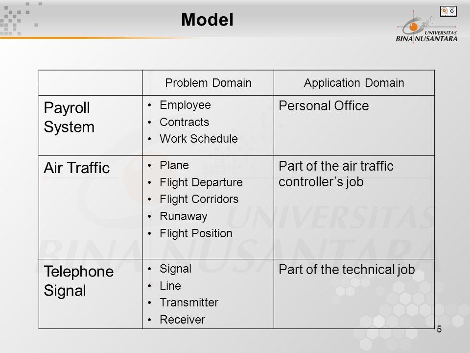 6 System Kumpulan dari komponen yang mengimplementasikan model dari requirement, function dan interface