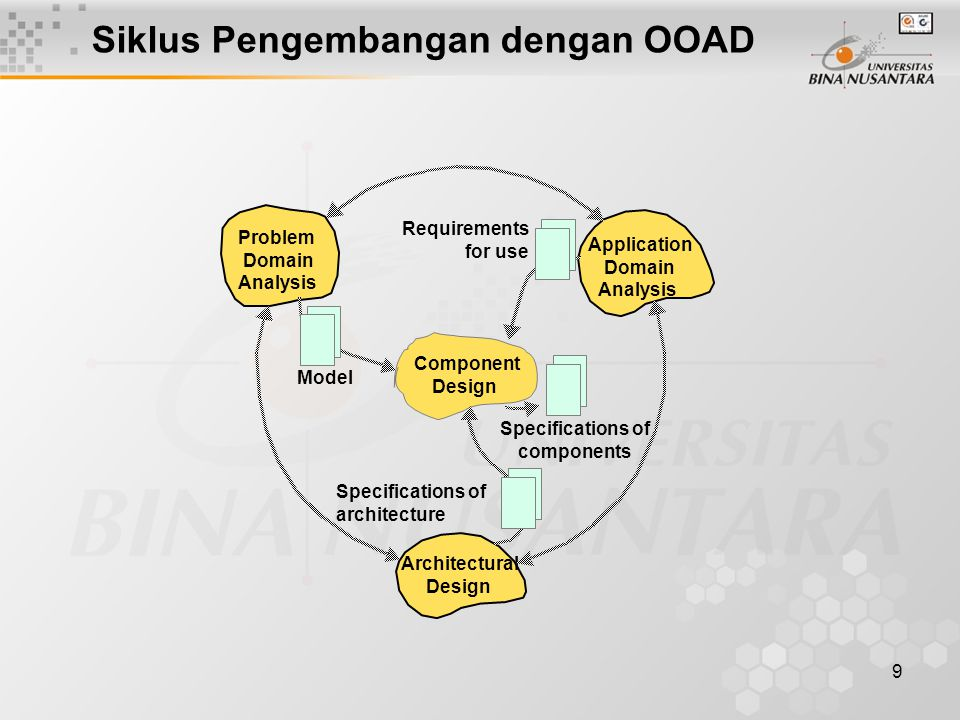 9 Component Design Architectural Design Application Domain Analysis Problem Domain Analysis Specifications of components Model Requirements for use Specifications of architecture Siklus Pengembangan dengan OOAD
