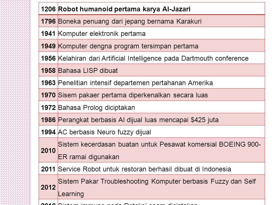 1206Robot humanoid pertama karya Al-Jazari 1796Boneka penuang dari jepang bernama Karakuri 1941Komputer elektronik pertama 1949Komputer dengna program tersimpan pertama 1956Kelahiran dari Artificial Intelligence pada Dartmouth conference 1958Bahasa LISP dibuat 1963Penelitian intensif departemen pertahanan Amerika 1970Sisem pakaer pertama diperkenalkan secara luas 1972Bahasa Prolog diciptakan 1986Perangkat berbasis AI dijual luas mencapai $425 juta 1994AC berbasis Neuro fuzzy dijual 2010 Sistem kecerdasan buatan untuk Pesawat komersial BOEING 900- ER ramai digunakan 2011Service Robot untuk restoran berhasil dibuat di Indonesia 2012 Sistem Pakar Troubleshooting Komputer berbasis Fuzzy dan Self Learning 2012Sistem immune pada Deteksi spam diciptakan
