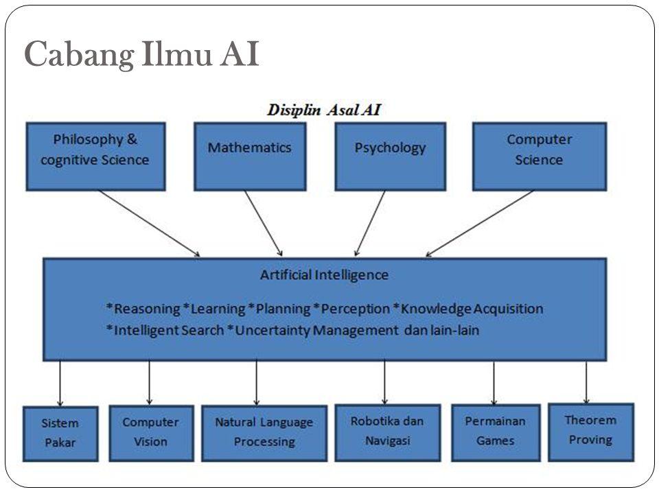 Cabang Ilmu AI