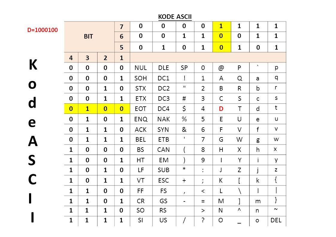 KODE ASCII D=1000100 7 BIT 6 0 0 0 0 0 1 0 1 1 1 1 1 0 0 1 1 501010101 KodeASCIKodeASCI I 4 3 2 1 0 0 0 0 0 1 0 0 1 0 0 0 1 1 0 1 0 0 0 1 0 1 1 0 0 1