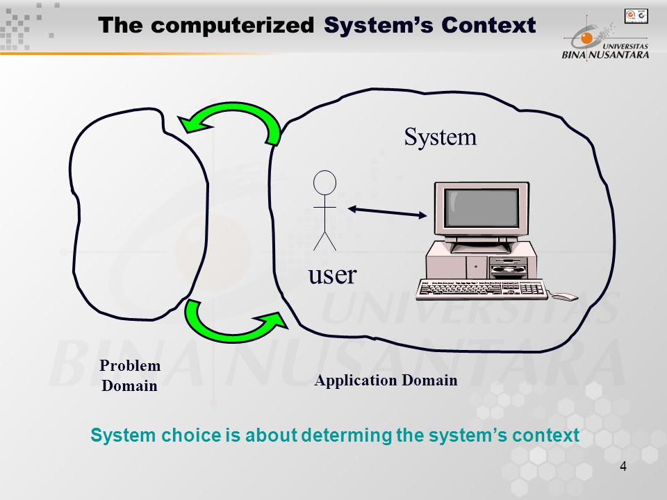 4 The computerized System's Context user System Application Domain Problem Domain System choice is about determing the system's context