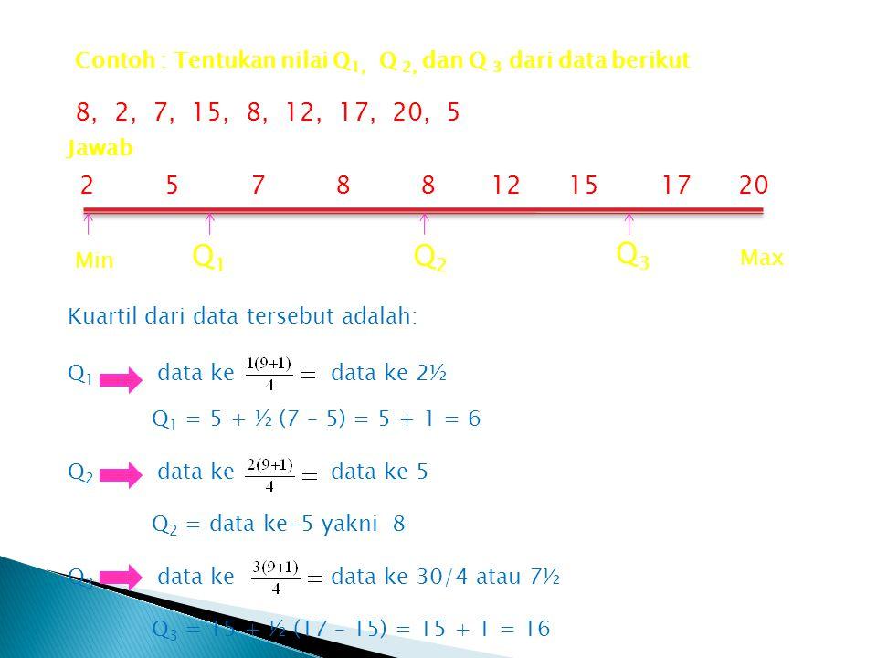 Contoh : Tentukan nilai Q 1, Q 2, dan Q 3 dari data berikut 8, 2, 7, 15, 8, 12, 17, 20, 5 Min Max Q1Q1 Q2Q2 Q3Q3 Jawab 2 5 7 8 8 12 15 17 20 Kuartil dari data tersebut adalah: Q 1 data kedata ke 2½ Q 1 = 5 + ½ (7 – 5) = 5 + 1 = 6 Q 2 data kedata ke 5 Q 2 = data ke-5 yakni 8 Q 3 data kedata ke 30/4 atau 7½ Q 3 = 15 + ½ (17 – 15) = 15 + 1 = 16
