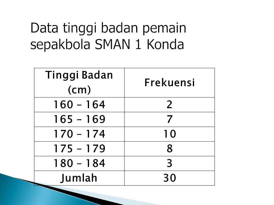 Tinggi Badan (cm) Frekuensi 160 – 1642 165 – 1697 170 – 17410 175 – 1798 180 – 1843 Jumlah30