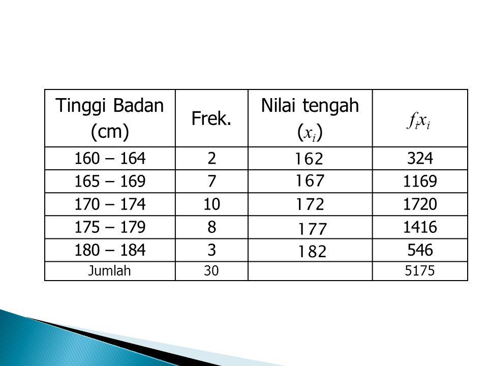 Tinggi Badan (cm) Frek.