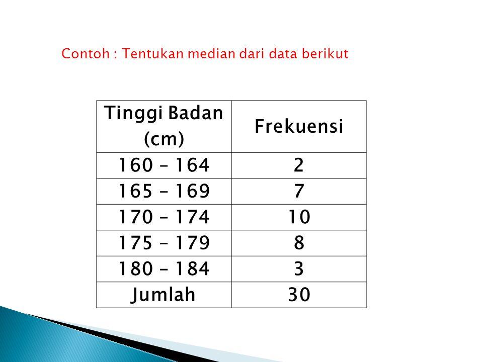 Tinggi Badan (cm) Frekuensi 160 – 1642 165 – 1697 170 – 17410 175 – 1798 180 – 1843 Jumlah30 Contoh : Tentukan median dari data berikut