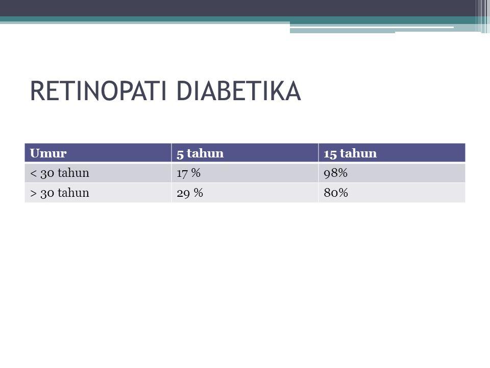 RETINOPATI DIABETIKA Umur5 tahun15 tahun < 30 tahun17 %98% > 30 tahun29 %80%