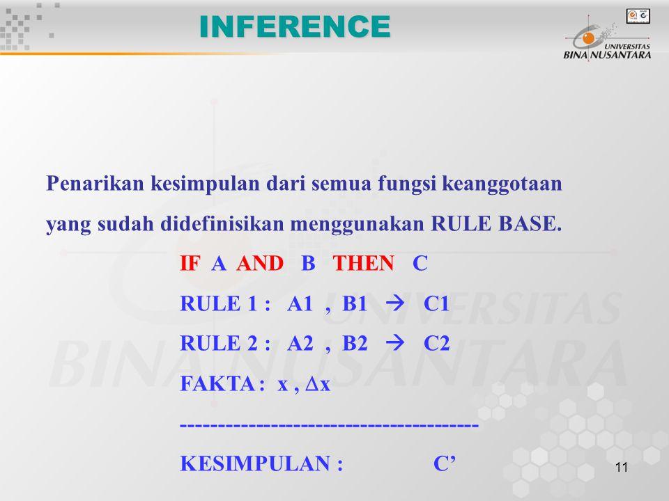 11 INFERENCE Penarikan kesimpulan dari semua fungsi keanggotaan yang sudah didefinisikan menggunakan RULE BASE. IF A AND B THEN C RULE 1 : A1, B1  C1