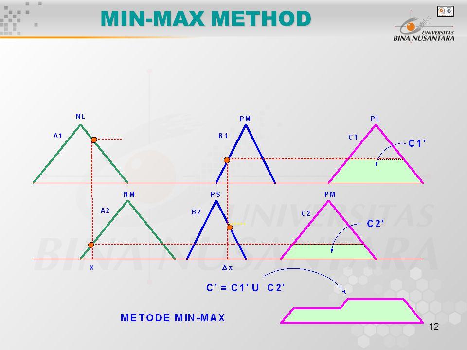 12 MIN-MAX METHOD