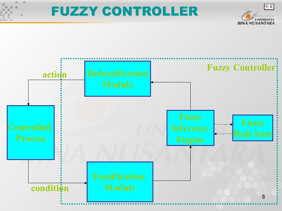 6 Controlled Process Defuzzification Module Fuzzy Inference Engine Fuzzification Module Fuzzy Rule base Fuzzy Controller action condition