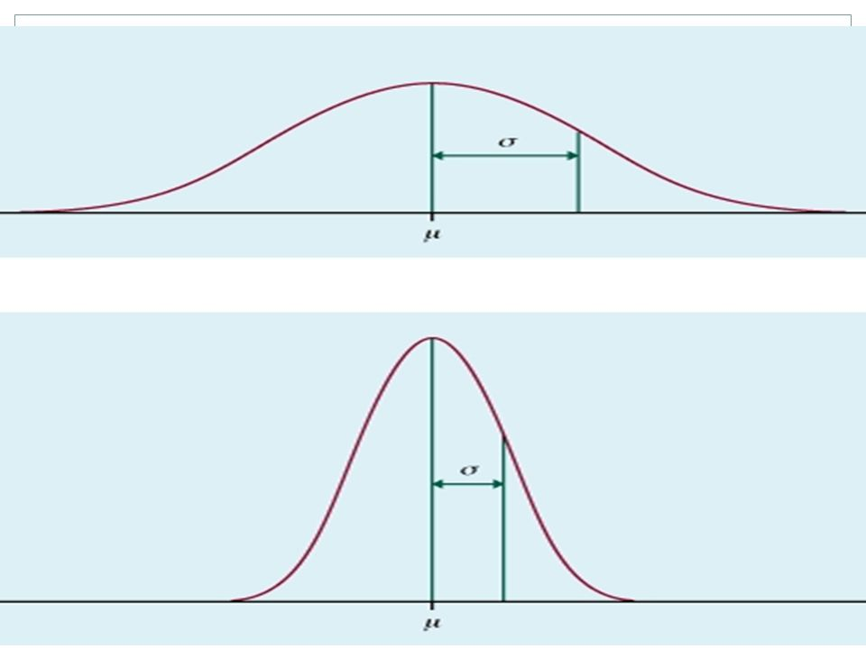 The larger the standard deviation figure, the wider the range of distribution away from the measure of central tendency