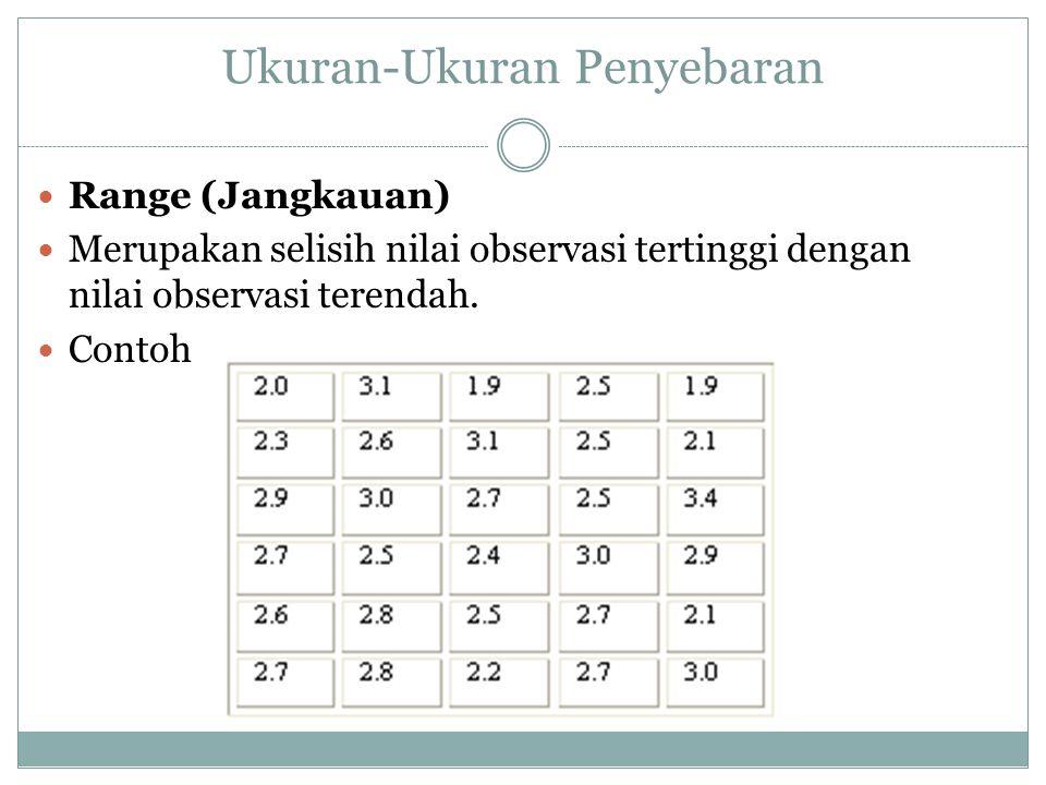 Ukuran-Ukuran Penyebaran Range (Jangkauan) Merupakan selisih nilai observasi tertinggi dengan nilai observasi terendah.