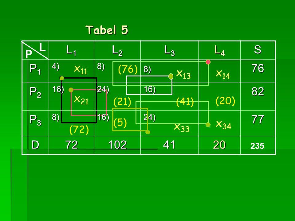 L1L1L1L1 L2L2L2L2 L3L3L3L3 L4L4L4L4S P1P1P1P14)8)8)76 P2P2P2P216)24)16)82 P3P3P3P38)16)24)77 D721024120 (72) (41)(21) (5) L P (76) x 13 x 33 x 11 Tabe