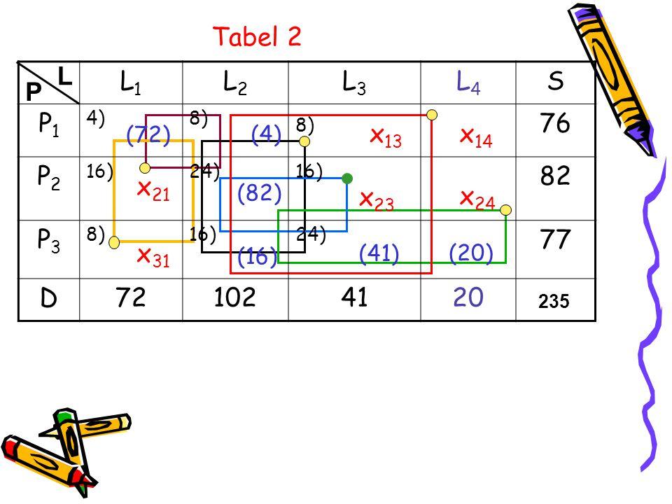 z (2) =4.72+8.4+24.82+16.16+24.41+0.20 = 3528 z 14 -c 14 =8 -16 + 0 - 0 =-8 z 13 -c 13 =8 -16 + 24 -8 =8 z 23 -c 23 =24 -16 + 24 - 16 =16 {terbesar} z 21 -c 21 =4 -8 + 24 - 16 =4 z 24 -c 24 =24 -16 + 0 - 0 =8 z 31 -c 31 =4 -8 + 16 - 8 =4 Artinya: x 23 msk basis dan min{x 22,x 33 }={82,41} = {41}=x 33