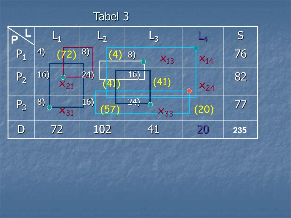 z (3) =4.72+8.4+24.41+16.41+16.57+0.20 = 2872 z 14 -c 14 =8 -16 + 0 - 0 =-8 z 13 -c 13 =8 -24 + 16 -8 =-8 z 21 -c 21 =4 -8 + 24 - 16 =4 z 24 -c 24 =24 -16 + 0 - 0 =8 {terbesar} z 31 -c 31 =4 -8 + 16 - 8 =4 z 33 -c 33 =16 -24 + 16 - 24 =-16 Artinya: x 24 msk basis dan min{x 22,x 34 }={41,20} = {20}=x 34