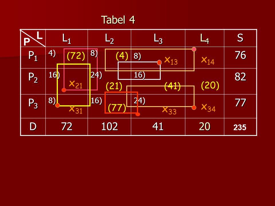 L1L1L1L1 L2L2L2L2 L3L3L3L3 L4L4L4L4S P1P1P1P14)8)8)76 P2P2P2P216)24)16)82 P3P3P3P38)16)24)77 D721024120 (72) (41)(21) (77) L P (4) x 13 x 33 x 31 Tabe