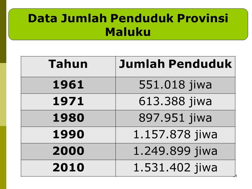14 Data Jumlah Penduduk Provinsi Maluku TahunJumlah Penduduk 1961551.018 jiwa 1971613.388 jiwa 1980897.951 jiwa 19901.157.878 jiwa 20001.249.899 jiwa