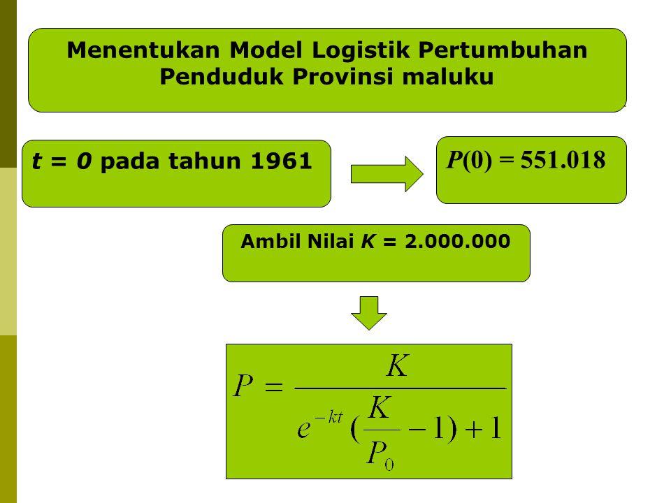 Menentukan Model Logistik Pertumbuhan Penduduk Provinsi maluku t = 0 pada tahun 1961 P(0) = 551.018 Ambil Nilai K = 2.000.000