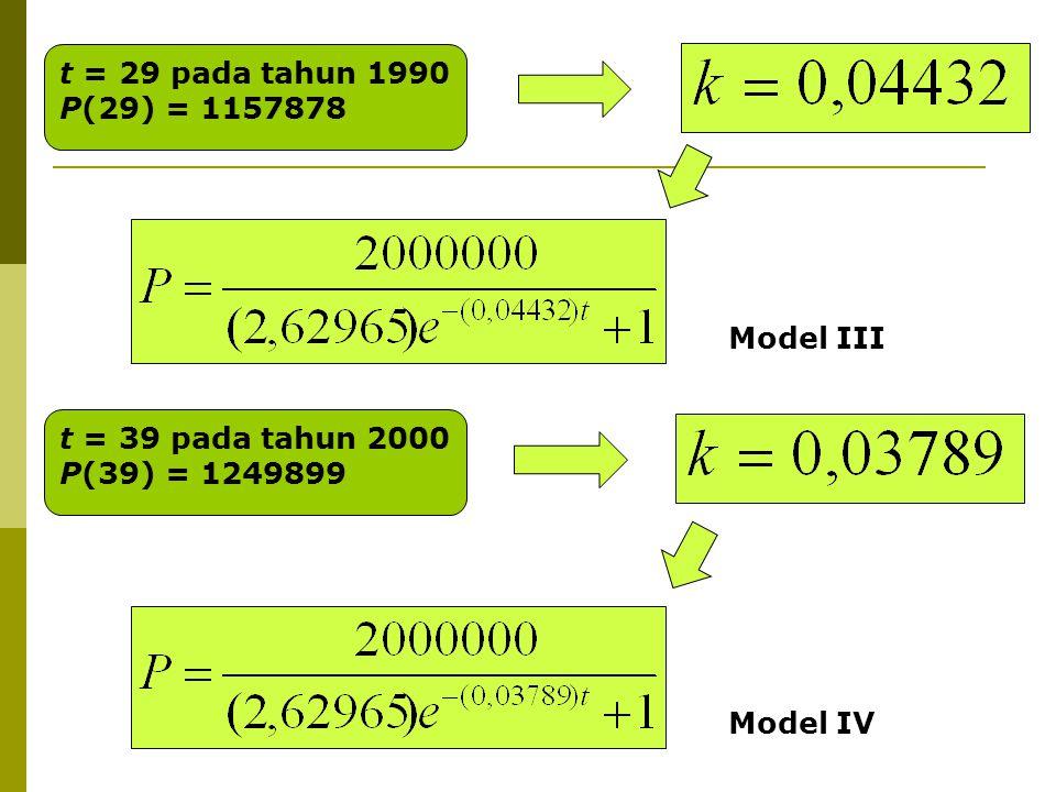 t = 29 pada tahun 1990 P(29) = 1157878 t = 39 pada tahun 2000 P(39) = 1249899 Model III Model IV