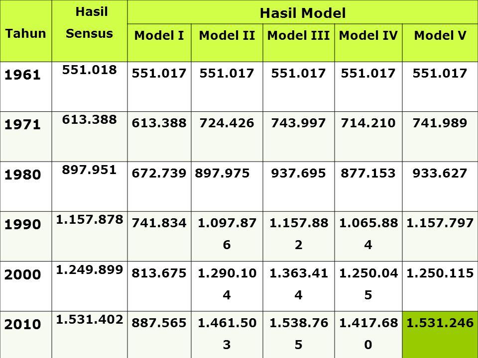 20 Tahun Hasil Sensus Hasil Model Model IModel IIModel IIIModel IVModel V 1961 551.018 551.017 1971 613.388 724.426743.997714.210741.989 1980 897.951