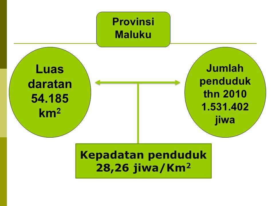 Provinsi Maluku Kepadatan penduduk 28,26 jiwa/Km 2 Luas daratan 54.185 km 2 Jumlah penduduk thn 2010 1.531.402 jiwa