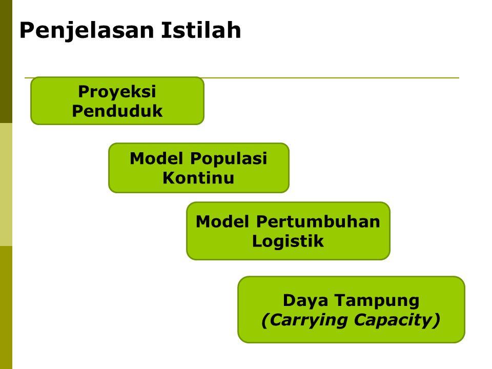 Proyeksi Penduduk Model Populasi Kontinu Daya Tampung (Carrying Capacity) Model Pertumbuhan Logistik Penjelasan Istilah