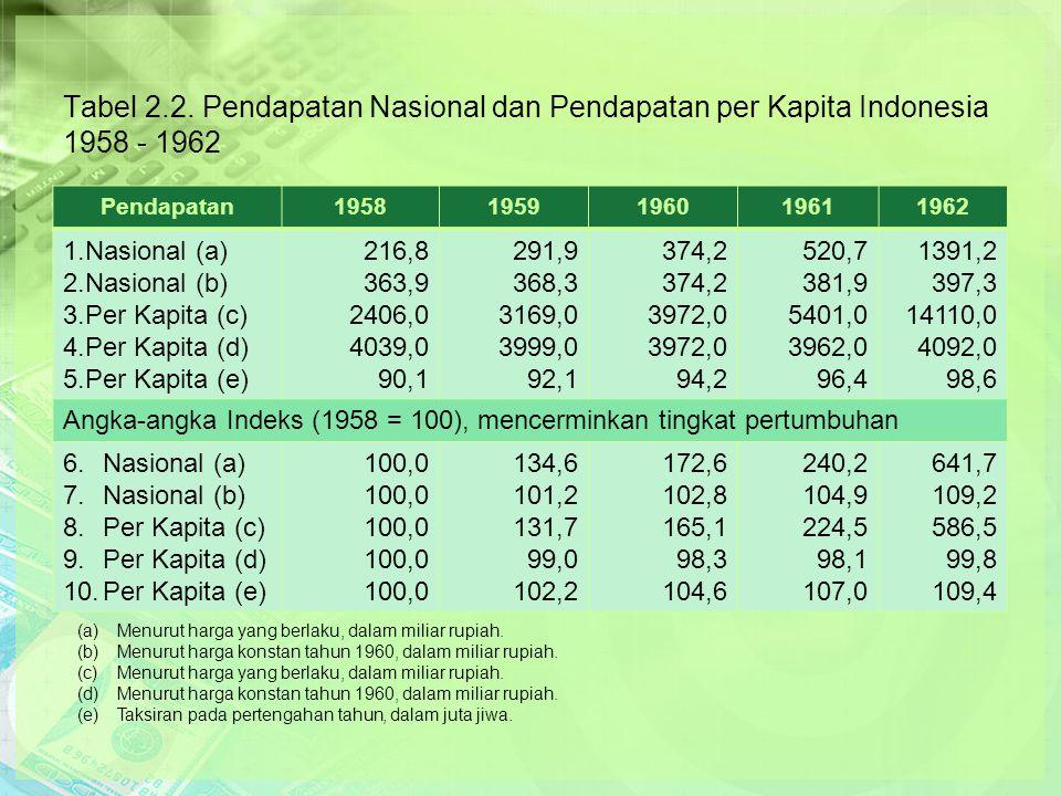 Tabel 2.2.