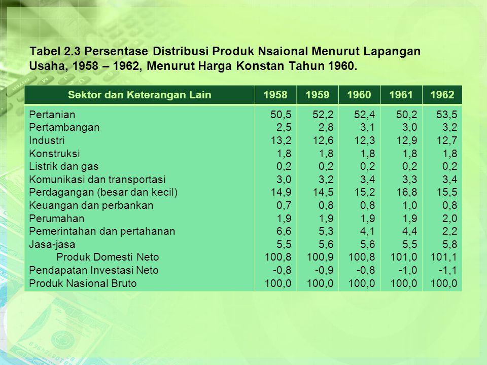 Tabel 2.3 Persentase Distribusi Produk Nsaional Menurut Lapangan Usaha, 1958 – 1962, Menurut Harga Konstan Tahun 1960.
