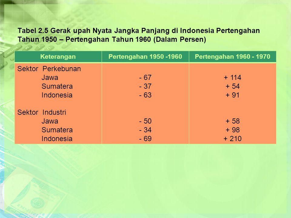 Tabel 2.5 Gerak upah Nyata Jangka Panjang di Indonesia Pertengahan Tahun 1950 – Pertengahan Tahun 1960 (Dalam Persen) KeteranganPertengahan 1950 -1960Pertengahan 1960 - 1970 Sektor Perkebunan Jawa Sumatera Indonesia Sektor Industri Jawa Sumatera Indonesia - 67 - 37 - 63 - 50 - 34 - 69 + 114 + 54 + 91 + 58 + 98 + 210