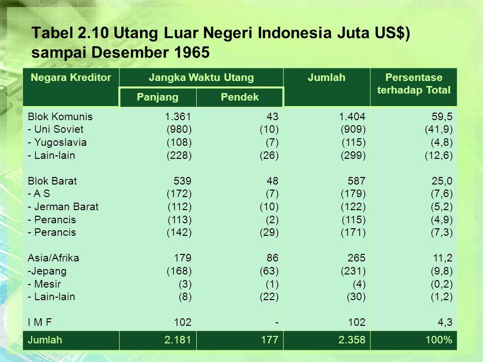 Tabel 2.10 Utang Luar Negeri Indonesia Juta US$) sampai Desember 1965 Negara KreditorJangka Waktu UtangJumlahPersentase terhadap Total PanjangPendek Blok Komunis - Uni Soviet - Yugoslavia - Lain-lain Blok Barat - A S - Jerman Barat - Perancis Asia/Afrika -Jepang - Mesir - Lain-lain I M F 1.361 (980) (108) (228) 539 (172) (112) (113) (142) 179 (168) (3) (8) 102 43 (10) (7) (26) 48 (7) (10) (2) (29) 86 (63) (1) (22) - 1.404 (909) (115) (299) 587 (179) (122) (115) (171) 265 (231) (4) (30) 102 59,5 (41,9) (4,8) (12,6) 25,0 (7,6) (5,2) (4,9) (7,3) 11,2 (9,8) (0,2) (1,2) 4,3 Jumlah2.1811772.358100%