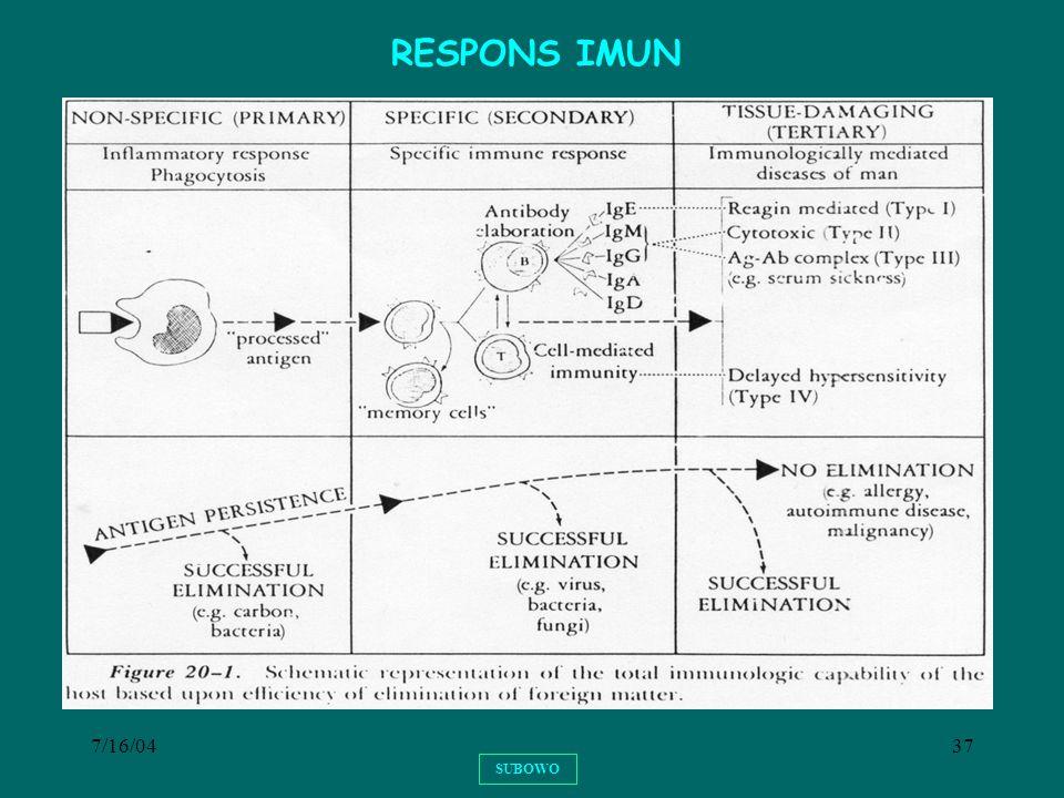 7/16/0437 SUBOWO RESPONS IMUN